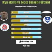 Bryn Morris vs Recco Hackett-Fairchild h2h player stats