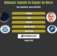 Bubacarr Sanneh vs Casper de Norre h2h player stats