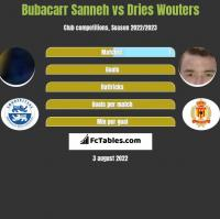 Bubacarr Sanneh vs Dries Wouters h2h player stats