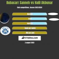 Bubacarr Sanneh vs Halil Akbunar h2h player stats