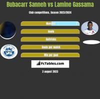 Bubacarr Sanneh vs Lamine Gassama h2h player stats