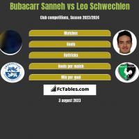 Bubacarr Sanneh vs Leo Schwechlen h2h player stats
