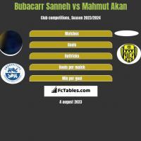 Bubacarr Sanneh vs Mahmut Akan h2h player stats