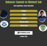 Bubacarr Sanneh vs Mehmet Sak h2h player stats