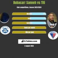 Bubacarr Sanneh vs Titi h2h player stats