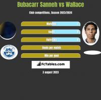 Bubacarr Sanneh vs Wallace h2h player stats