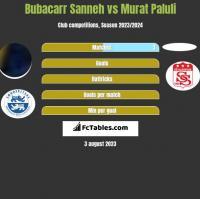 Bubacarr Sanneh vs Murat Paluli h2h player stats