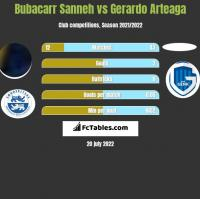 Bubacarr Sanneh vs Gerardo Arteaga h2h player stats