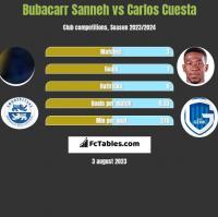 Bubacarr Sanneh vs Carlos Cuesta h2h player stats