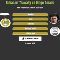 Bubacarr Trawally vs Diogo Amado h2h player stats
