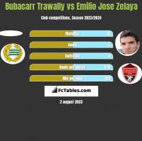 Bubacarr Trawally vs Emilio Jose Zelaya h2h player stats