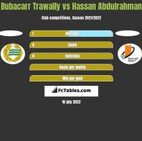 Bubacarr Trawally vs Hassan Abdulrahman h2h player stats