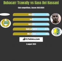 Bubacarr Trawally vs Iiass Bel Hassani h2h player stats
