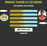 Bubacarr Trawally vs Luiz Antonio h2h player stats