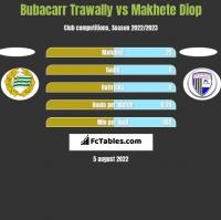 Bubacarr Trawally vs Makhete Diop h2h player stats