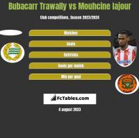 Bubacarr Trawally vs Mouhcine Iajour h2h player stats