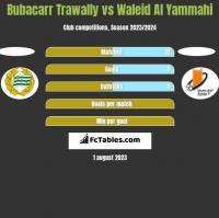 Bubacarr Trawally vs Waleid Al Yammahi h2h player stats