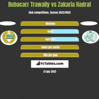 Bubacarr Trawally vs Zakaria Hadraf h2h player stats