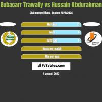 Bubacarr Trawally vs Hussain Abdurahman h2h player stats