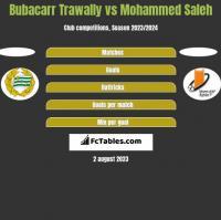 Bubacarr Trawally vs Mohammed Saleh h2h player stats