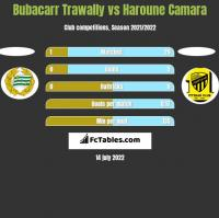 Bubacarr Trawally vs Haroune Camara h2h player stats