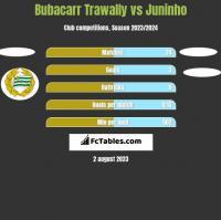Bubacarr Trawally vs Juninho h2h player stats
