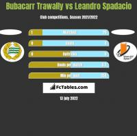 Bubacarr Trawally vs Leandro Spadacio h2h player stats