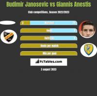 Budimir Janosevic vs Giannis Anestis h2h player stats
