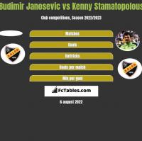 Budimir Janosevic vs Kenny Stamatopolous h2h player stats