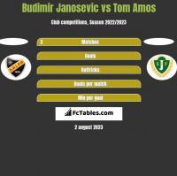 Budimir Janosevic vs Tom Amos h2h player stats