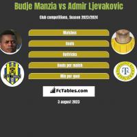 Budje Manzia vs Admir Ljevakovic h2h player stats