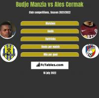 Budje Manzia vs Ales Cermak h2h player stats