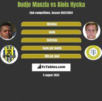 Budje Manzia vs Alois Hycka h2h player stats