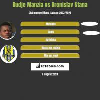Budje Manzia vs Bronislav Stana h2h player stats