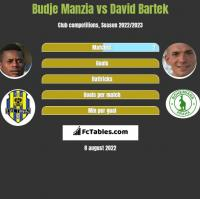 Budje Manzia vs David Bartek h2h player stats