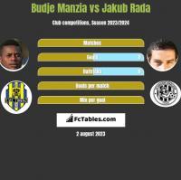 Budje Manzia vs Jakub Rada h2h player stats