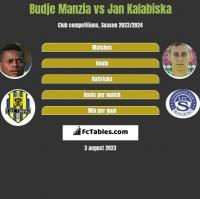 Budje Manzia vs Jan Kalabiska h2h player stats