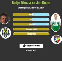 Budje Manzia vs Jan Kopic h2h player stats