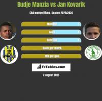 Budje Manzia vs Jan Kovarik h2h player stats