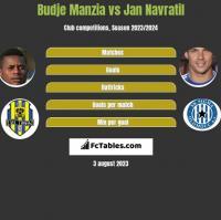 Budje Manzia vs Jan Navratil h2h player stats