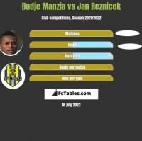 Budje Manzia vs Jan Reznicek h2h player stats