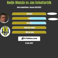 Budje Manzia vs Jan Schaffartzik h2h player stats