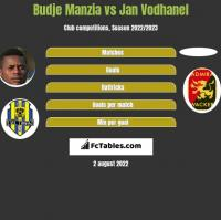 Budje Manzia vs Jan Vodhanel h2h player stats