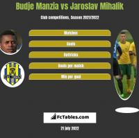 Budje Manzia vs Jaroslav Mihalik h2h player stats