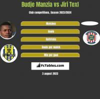 Budje Manzia vs Jiri Texl h2h player stats