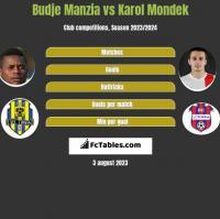 Budje Manzia vs Karol Mondek h2h player stats