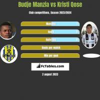 Budje Manzia vs Kristi Qose h2h player stats