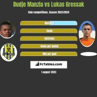 Budje Manzia vs Lukas Gressak h2h player stats