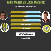 Budje Manzia vs Lukas Marecek h2h player stats