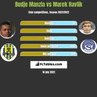 Budje Manzia vs Marek Havlik h2h player stats